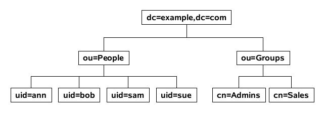 OpenLDAP - Httqm's Docs